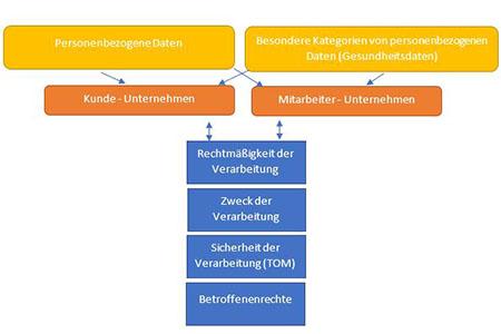 Datenschutz Beratung Flowcon-für Fitness World Albstadt Projektverlauf Schaubild